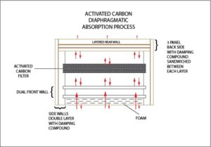 Activated Carbon(charcoal) Diaphragmatic Absorption
