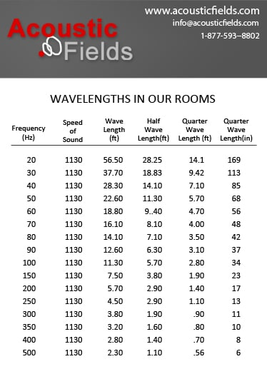 Wavelengths In Our Rooms