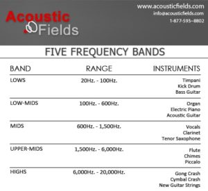 Five Frequency Bands