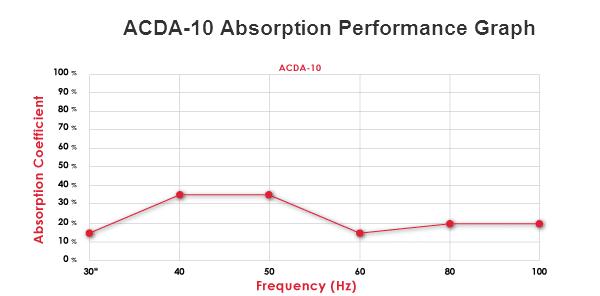 ACDA-10 Performance Absorption Graph