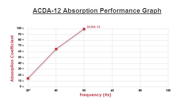 ACDA-12 Performance Absorption Chart