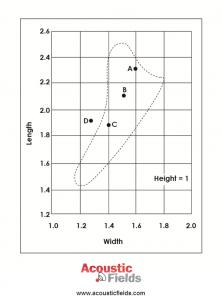Room Size Bonella Graph