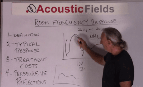 Room frequency response measurement 2