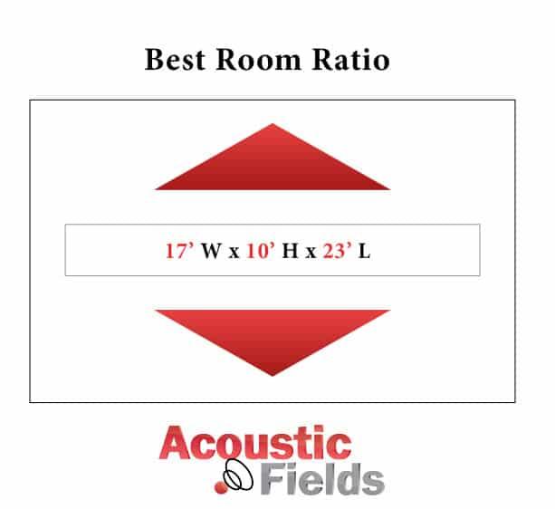 Best room size Ratio