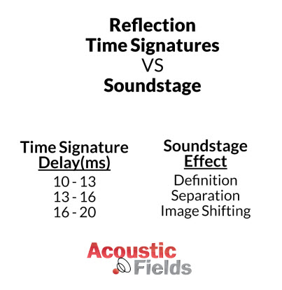 sidewall reflection time signatures