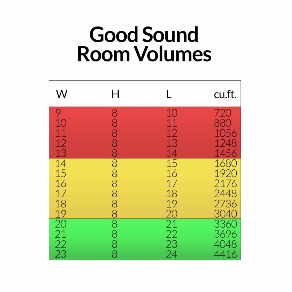 room size and volume
