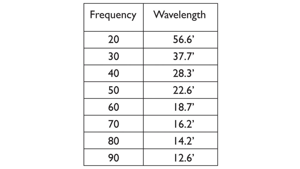 A chart comparing Frequencies and their Wavelengths