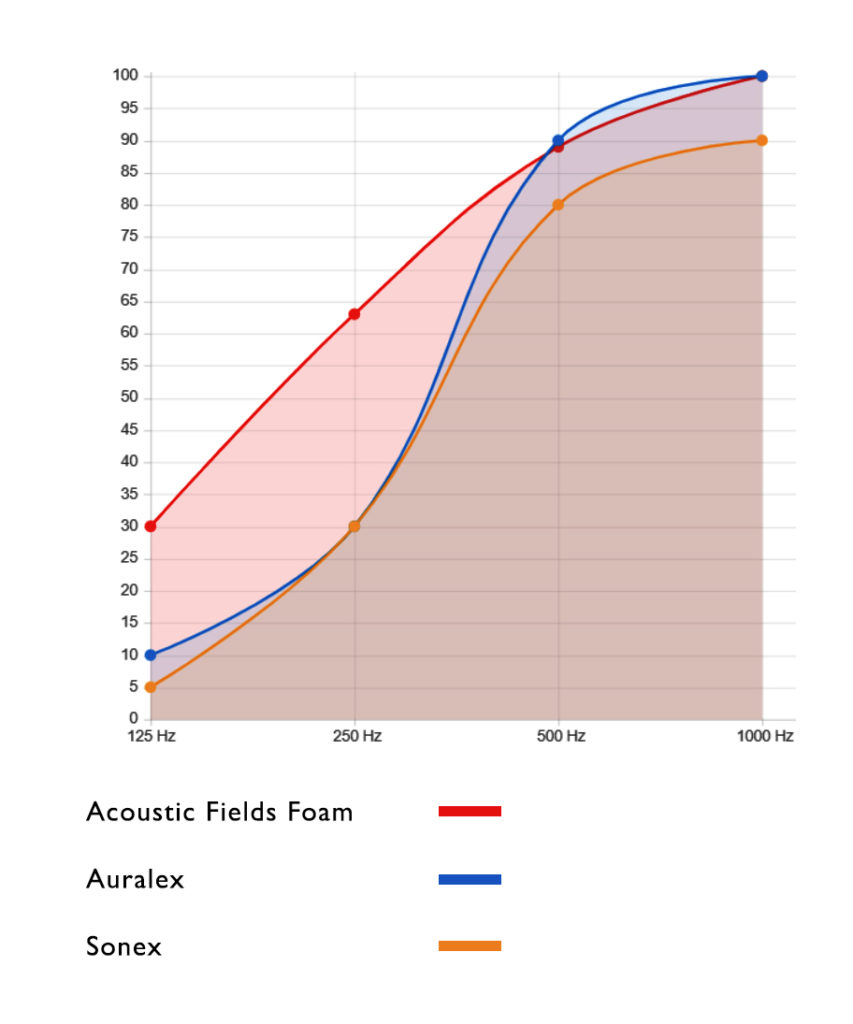 Performance Comparison of Acoustic Fields Foam