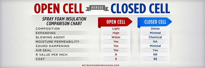 open cell vs closed cell foam
